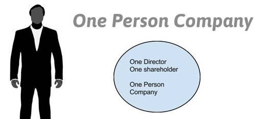 What are the drawbacks of one person company?