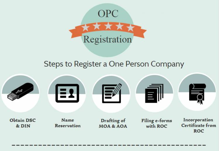 How can I register for a one person company in India, can anyone explain it in the simplest possible terms. It's confusing to me.?