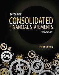 What are consolidated financial statements?