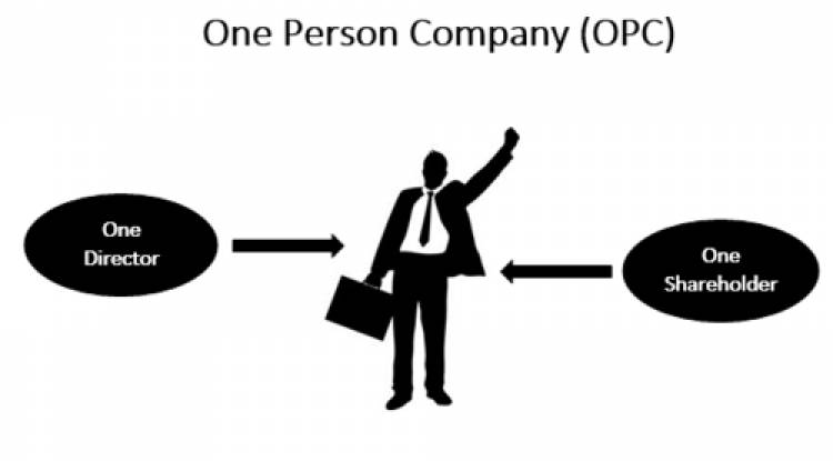 What is a total time taken to register One Person Company (OPC) in India?