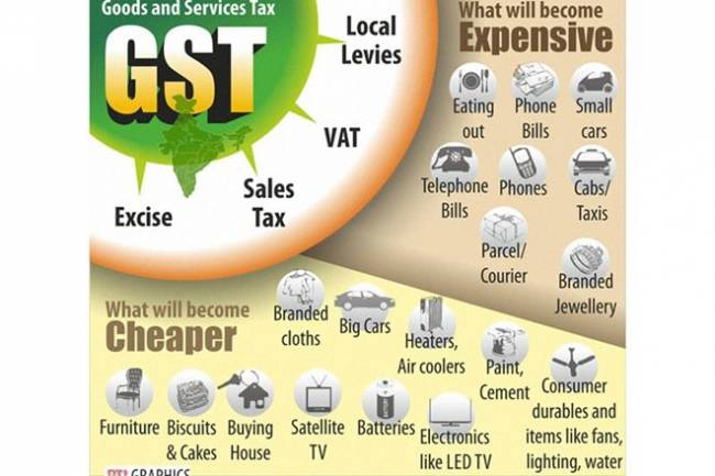 Who is applicable for GST?