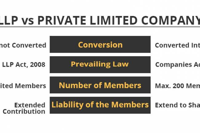 LLP Vs Private Limited Company: Should More Start-Ups Pick LLP?