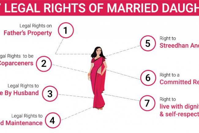 Rights Of A Daughter To Ancestral Property